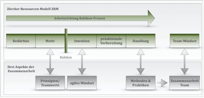 agiles_mindset_und_zrm